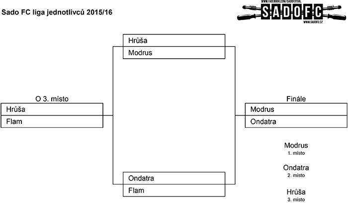 Finále Sado FC ligy 2015/16 - jednotlivci