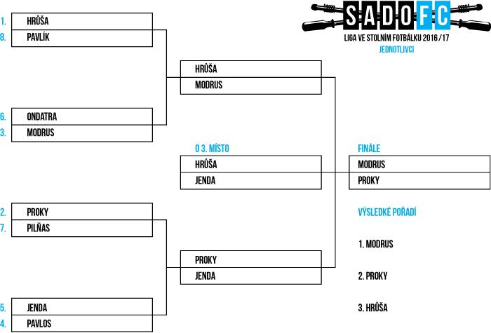 Jednotlivci 2016/17 - playoff