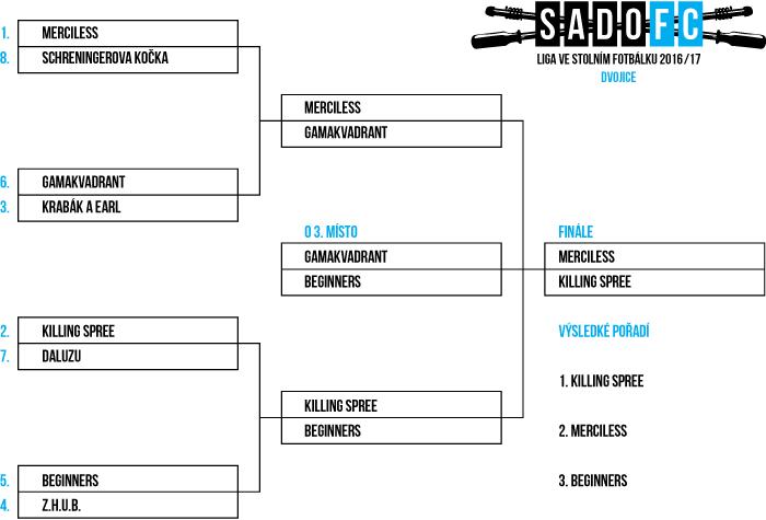 Dvojice 2016/17 - playoff